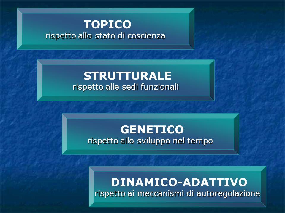 TOPICO rispetto allo stato di coscienza STRUTTURALE rispetto alle sedi funzionali GENETICO rispetto allo sviluppo nel tempo DINAMICO-ADATTIVO rispetto