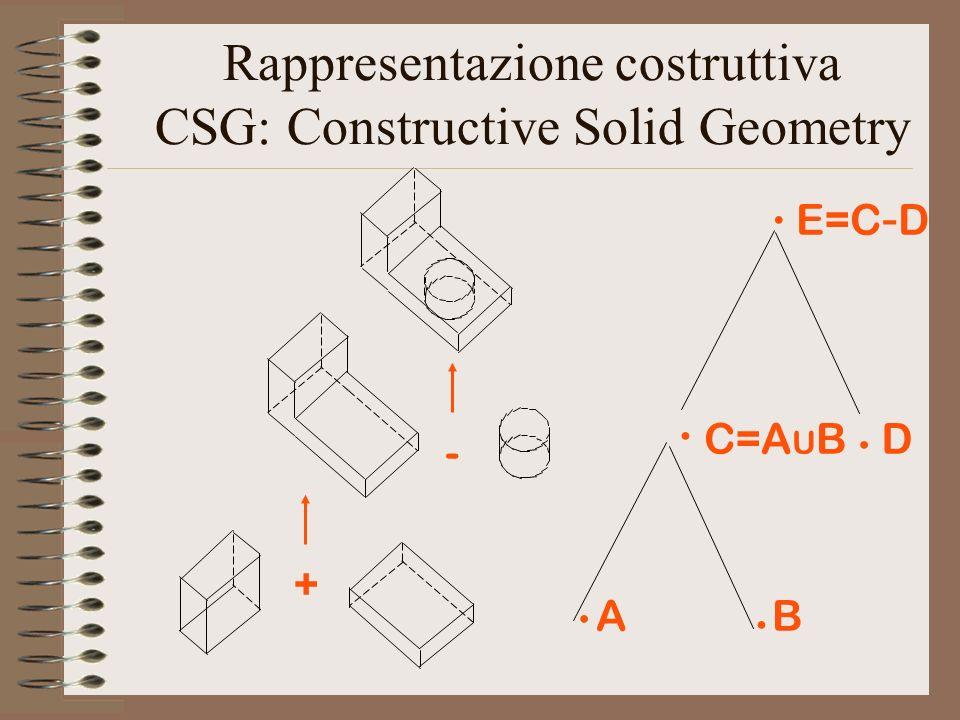 Rappresentazione costruttiva CSG: Constructive Solid Geometry + - AB C=A U BD E=C - D.....