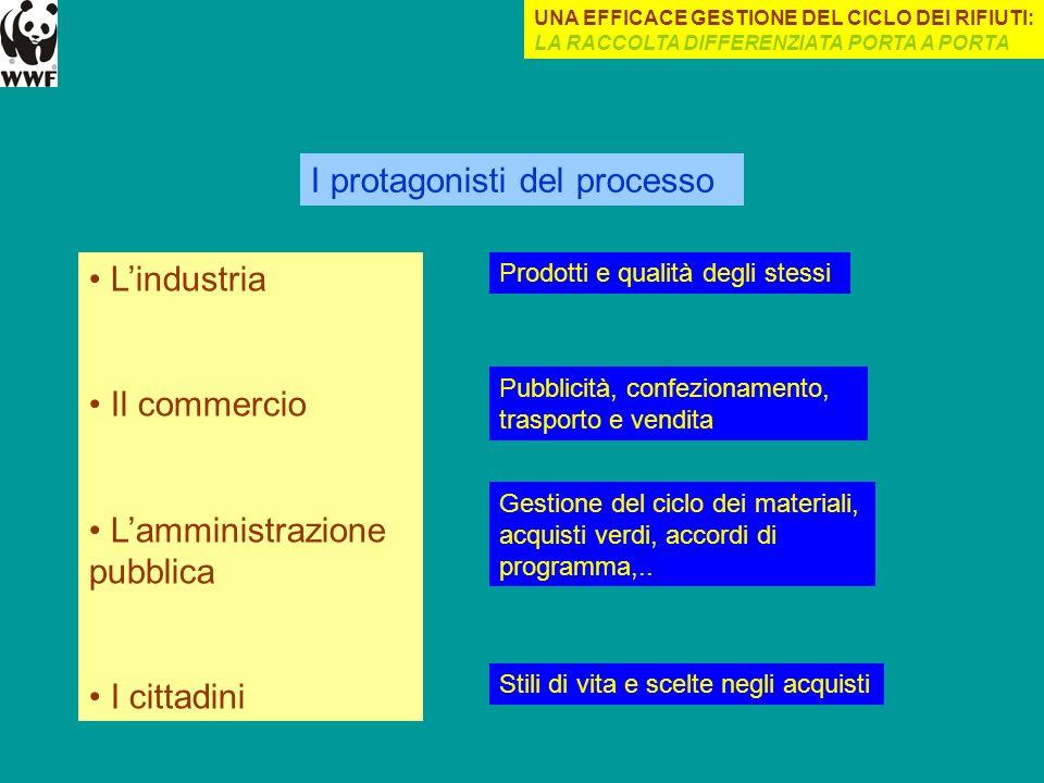 I protagonisti del processo Lindustria Il commercio Lamministrazione pubblica I cittadini Prodotti e qualità degli stessi Pubblicità, confezionamento,