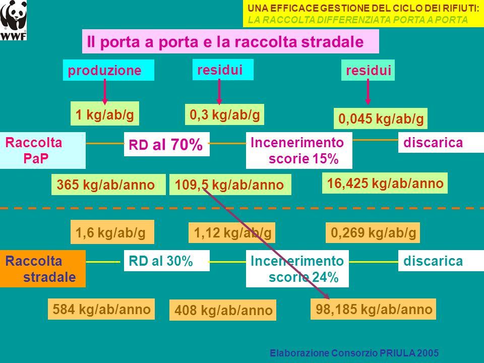 Raccolta PaP RD al 70% Incenerimento scorie 15% discarica Raccolta stradale RD al 30%Incenerimento scorie 24% discarica 1 kg/ab/g 365 kg/ab/anno 0,3 k