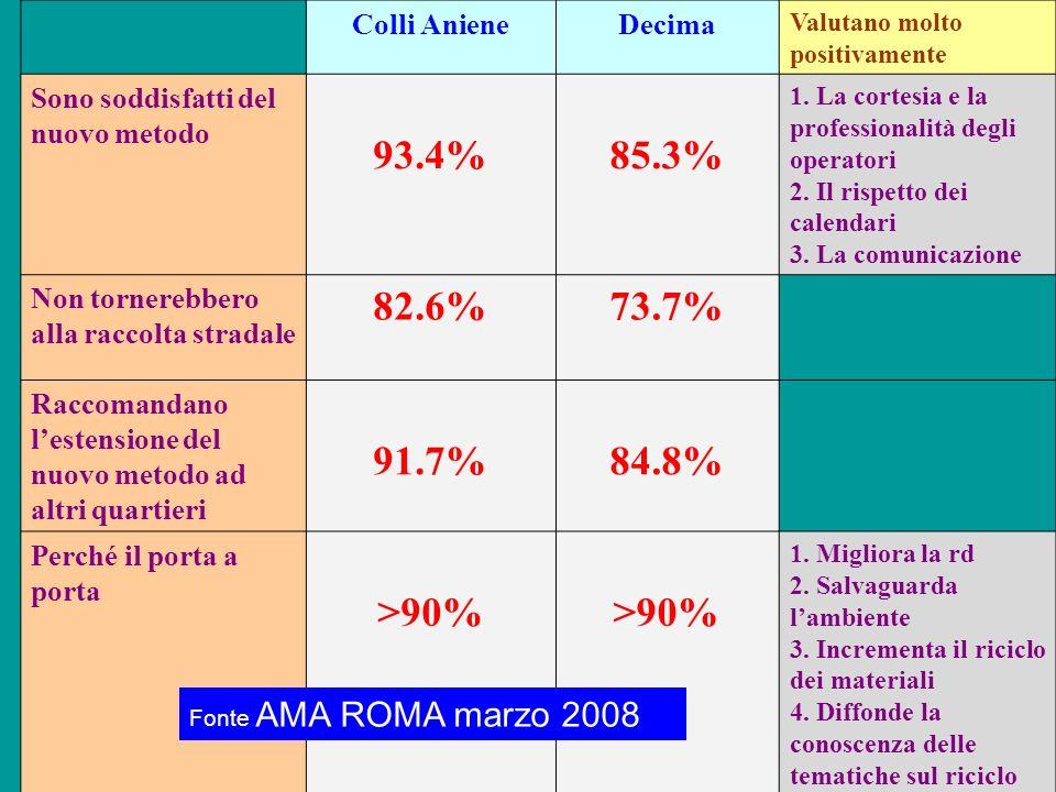 Colli AnieneDecima Valutano molto positivamente Sono soddisfatti del nuovo metodo 93.4%85.3% 1. La cortesia e la professionalità degli operatori 2. Il