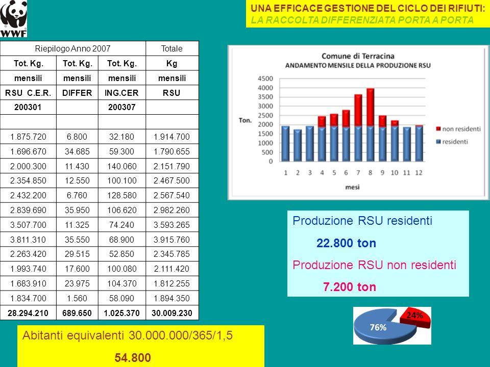 Riepilogo Anno 2007Totale Tot. Kg. Kg mensili RSU C.E.R.DIFFERING.CERRSU 200301 200307 1.875.7206.80032.1801.914.700 1.696.67034.68559.3001.790.655 2.