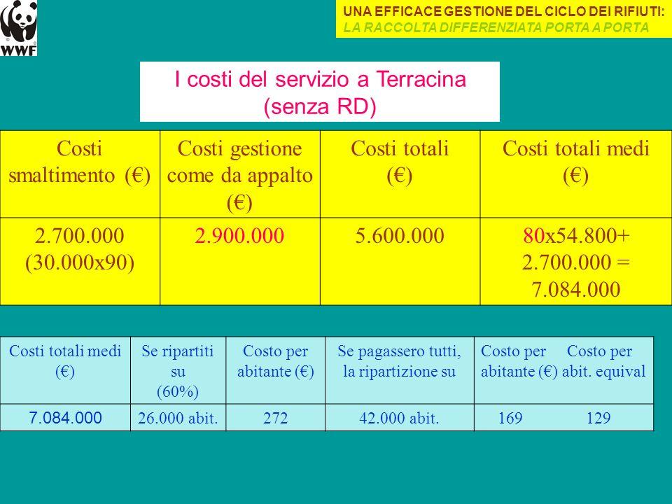 Costi smaltimento () Costi gestione come da appalto () Costi totali () Costi totali medi () 2.700.000 (30.000x90) 2.900.0005.600.00080x54.800+ 2.700.0