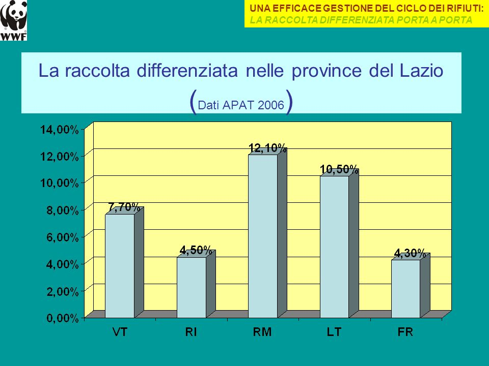 La raccolta differenziata nelle province del Lazio ( Dati APAT 2006 ) UNA EFFICACE GESTIONE DEL CICLO DEI RIFIUTI: LA RACCOLTA DIFFERENZIATA PORTA A P