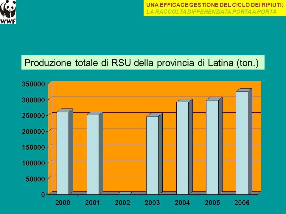 Produzione totale di RSU della provincia di Latina (ton.) UNA EFFICACE GESTIONE DEL CICLO DEI RIFIUTI: LA RACCOLTA DIFFERENZIATA PORTA A PORTA