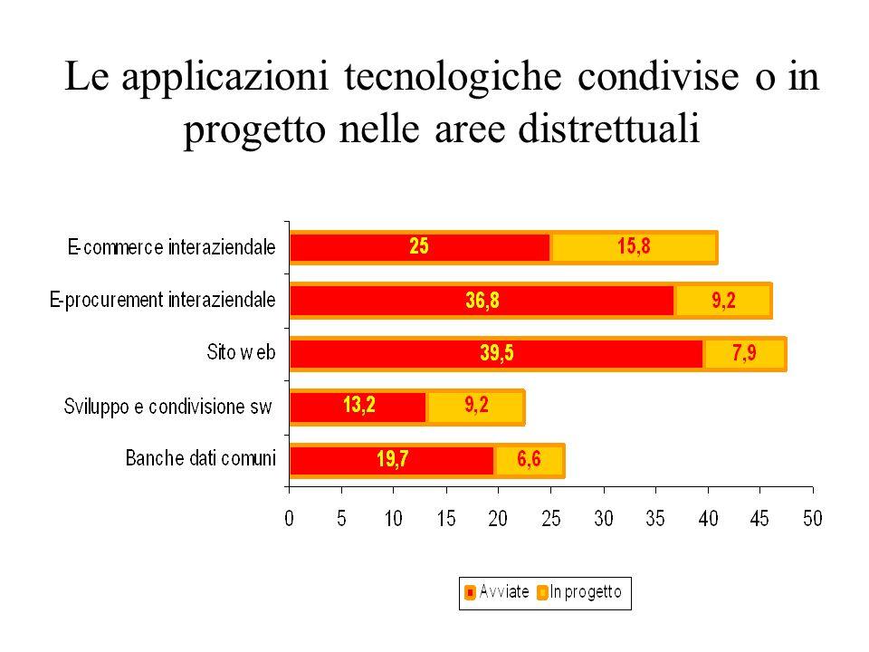 Le applicazioni tecnologiche condivise o in progetto nelle aree distrettuali