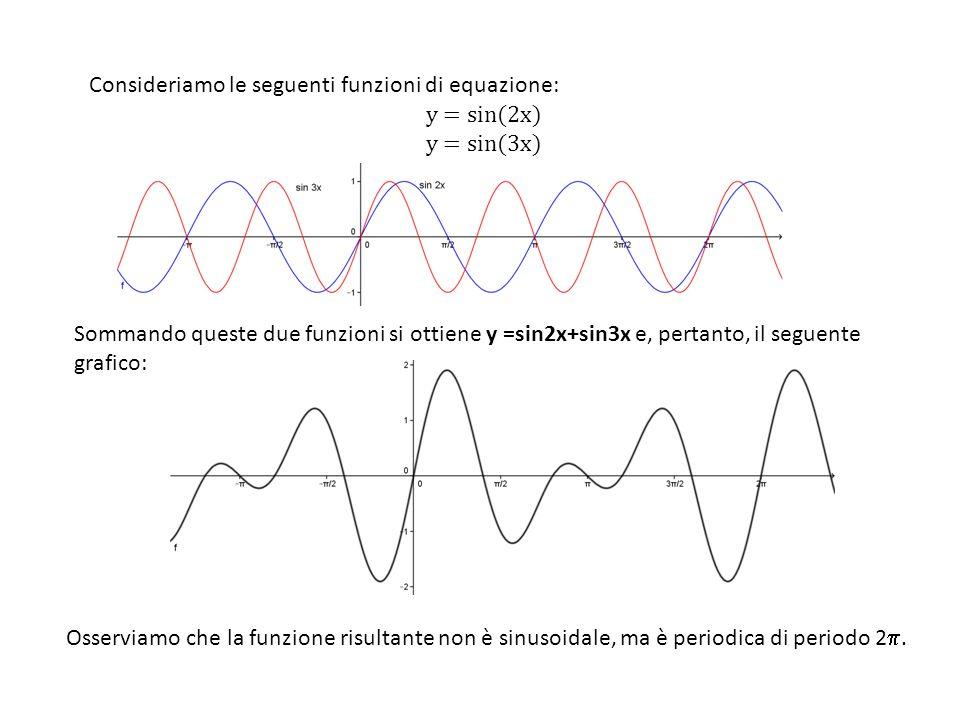 Sommando queste due funzioni si ottiene y =sin2x+sin3x e, pertanto, il seguente grafico: Consideriamo le seguenti funzioni di equazione: y = sin(2x) y