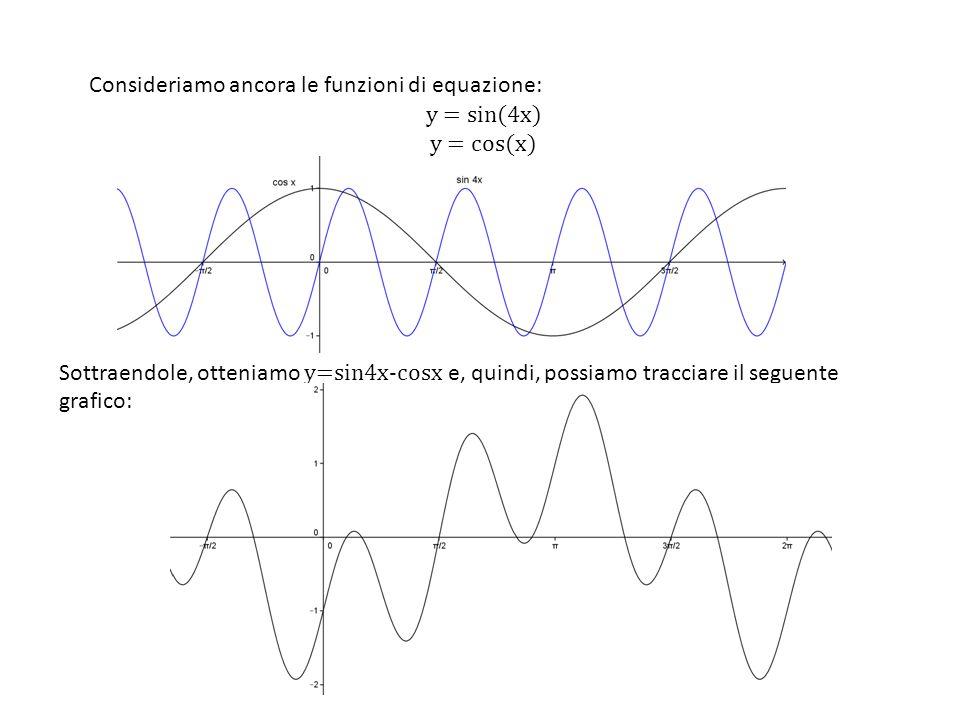 Sottraendole, otteniamo y=sin4x-cosx e, quindi, possiamo tracciare il seguente grafico: Consideriamo ancora le funzioni di equazione: y = sin(4x) y =