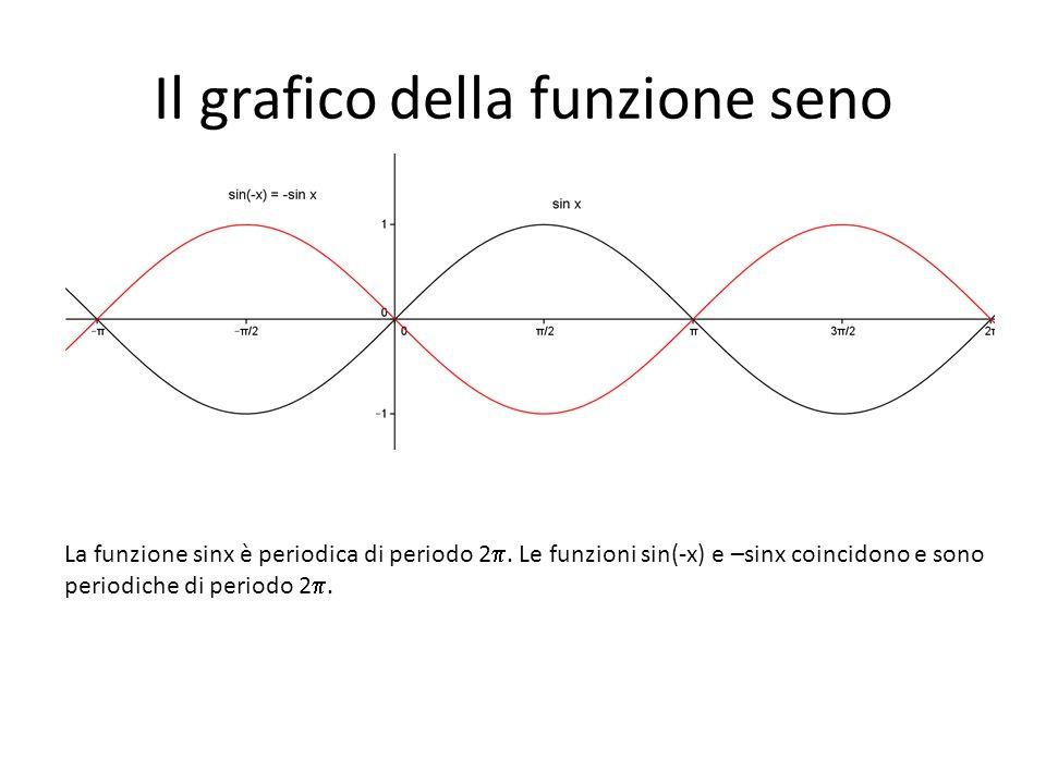 Il grafico della funzione seno La funzione sinx è periodica di periodo 2. Le funzioni sin(-x) e –sinx coincidono e sono periodiche di periodo 2.