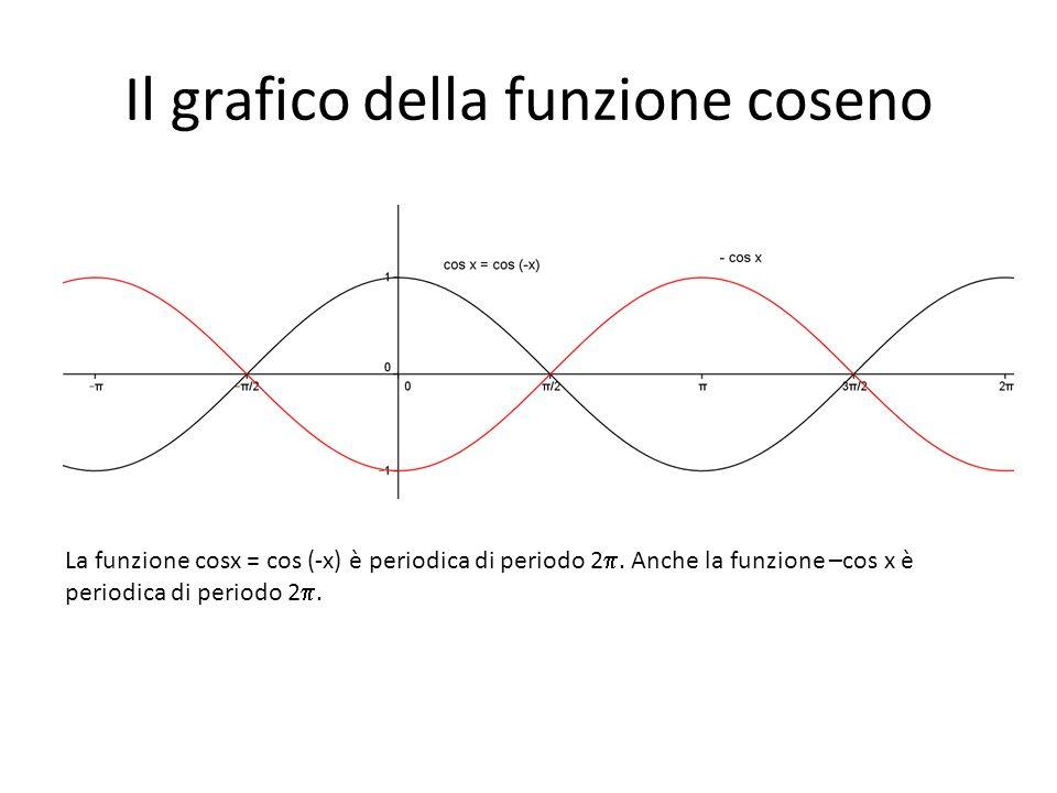 Il grafico della funzione coseno La funzione cosx = cos (-x) è periodica di periodo 2. Anche la funzione –cos x è periodica di periodo 2.