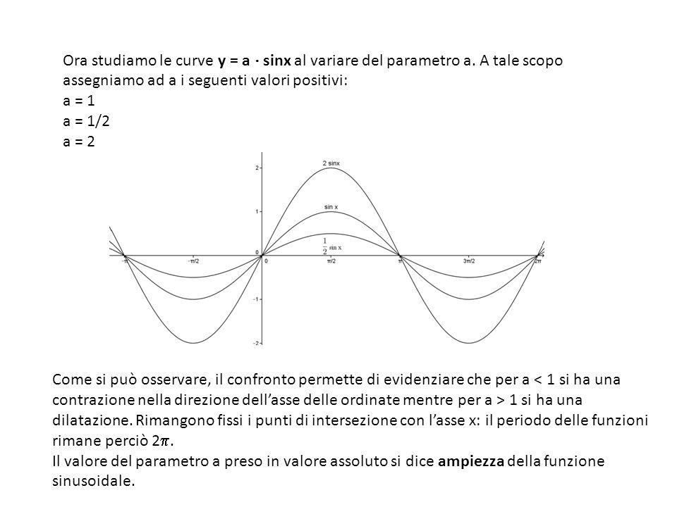 Come si può osservare, il confronto permette di evidenziare che per a 1 si ha una dilatazione. Rimangono fissi i punti di intersezione con lasse x: il