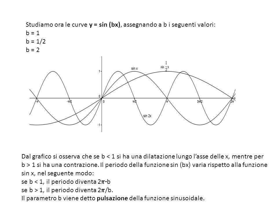 Dal grafico si osserva che se b 1 si ha una contrazione. Il periodo della funzione sin (bx) varia rispetto alla funzione sin x, nel seguente modo: se