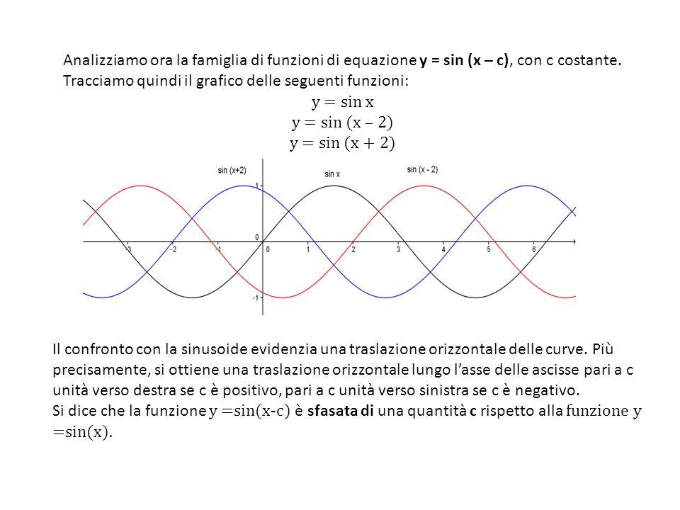 Il confronto con la sinusoide evidenzia una traslazione orizzontale delle curve. Più precisamente, si ottiene una traslazione orizzontale lungo lasse