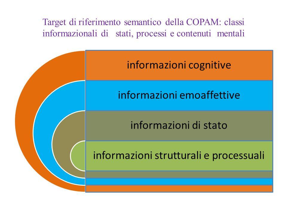 Target di riferimento semantico della COPAM: classi informazionali di stati, processi e contenuti mentali informazioni cognitive informazioni emoaffettive informazioni di stato informazioni strutturali e processuali