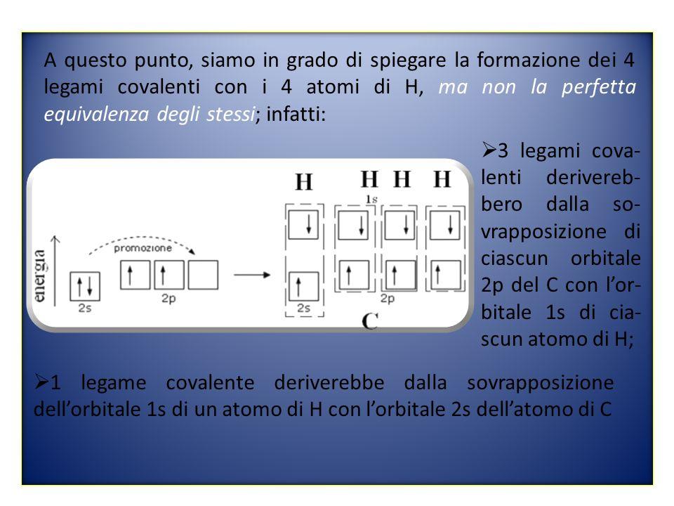 A questo punto, siamo in grado di spiegare la formazione dei 4 legami covalenti con i 4 atomi di H, ma non la perfetta equivalenza degli stessi; infatti: 3 legami cova- lenti derivereb- bero dalla so- vrapposizione di ciascun orbitale 2p del C con lor- bitale 1s di cia- scun atomo di H; 1 legame covalente deriverebbe dalla sovrapposizione dellorbitale 1s di un atomo di H con lorbitale 2s dellatomo di C