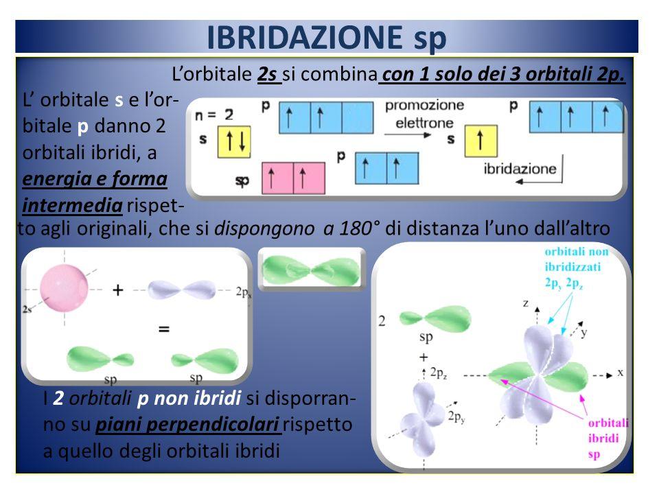IBRIDAZIONE sp L orbitale s e lor- bitale p danno 2 orbitali ibridi, a energia e forma intermedia rispet- to agli originali, che si dispongono a 180° di distanza luno dallaltro Lorbitale 2s si combina con 1 solo dei 3 orbitali 2p.