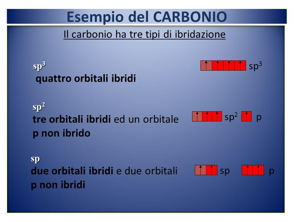 Esempio del CARBONIO Il carbonio ha tre tipi di ibridazione sp 3 quattro orbitali ibridi sp 2 tre orbitali ibridi ed un orbitale p non ibrido sp 2 p sp due orbitali ibridi e due orbitali p non ibridi spp