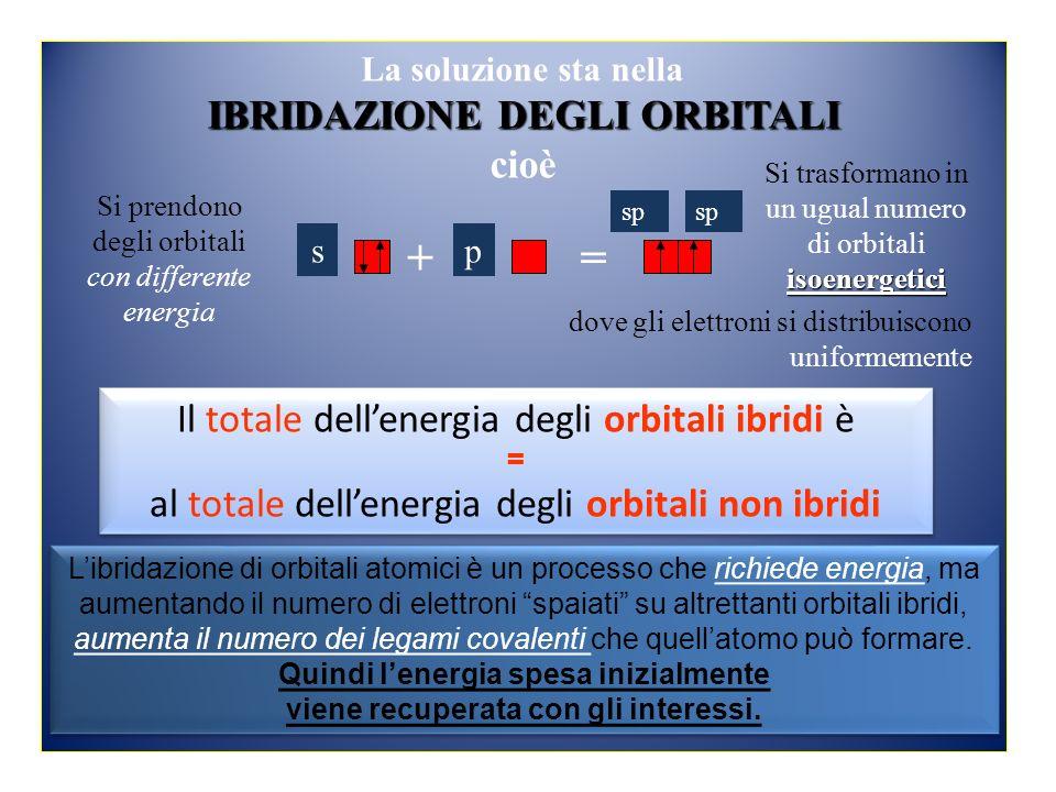 sp La soluzione sta nella IBRIDAZIONE DEGLI ORBITALI cioè += sp Si prendono degli orbitali con differente energia isoenergetici Si trasformano in un ugual numero di orbitali isoenergetici dove gli elettroni si distribuiscono uniformemente Il totale dellenergia degli orbitali ibridi è = al totale dellenergia degli orbitali non ibridi Il totale dellenergia degli orbitali ibridi è = al totale dellenergia degli orbitali non ibridi Libridazione di orbitali atomici è un processo che richiede energia, ma aumentando il numero di elettroni spaiati su altrettanti orbitali ibridi, aumenta il numero dei legami covalenti che quellatomo può formare.