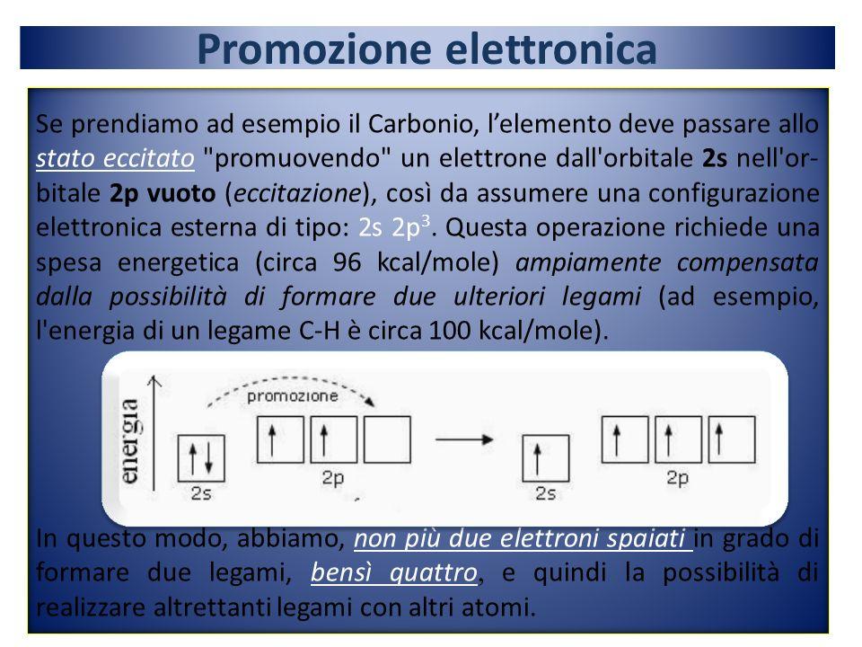 Se prendiamo ad esempio il Carbonio, lelemento deve passare allo stato eccitato promuovendo un elettrone dall orbitale 2s nell or- bitale 2p vuoto (eccitazione), così da assumere una configurazione elettronica esterna di tipo: 2s 2p 3.