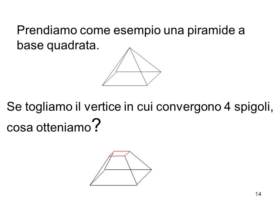 Prendiamo come esempio una piramide a base quadrata. Se togliamo il vertice in cui convergono 4 spigoli, cosa otteniamo ? 14