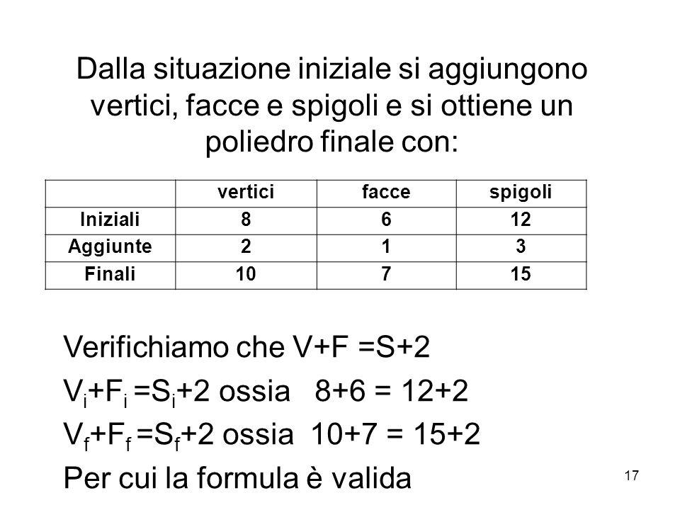 Dalla situazione iniziale si aggiungono vertici, facce e spigoli e si ottiene un poliedro finale con: verticifaccespigoli Iniziali8612 Aggiunte213 Fin