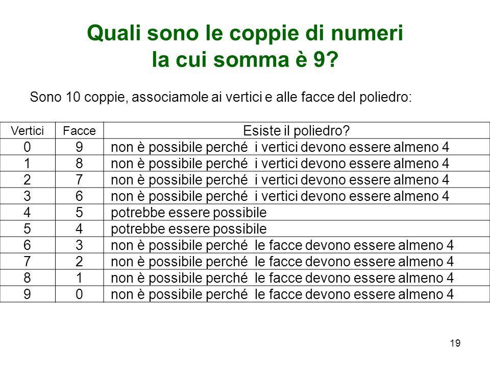 Quali sono le coppie di numeri la cui somma è 9? Sono 10 coppie, associamole ai vertici e alle facce del poliedro: VerticiFacce Esiste il poliedro? 09