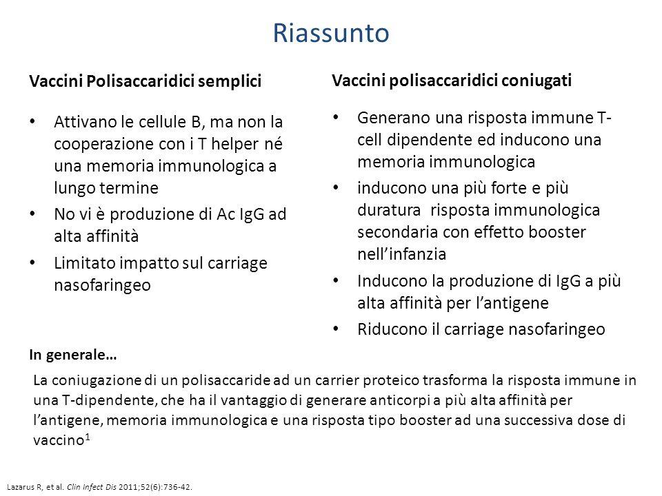 Riassunto Vaccini Polisaccaridici semplici Attivano le cellule B, ma non la cooperazione con i T helper né una memoria immunologica a lungo termine No