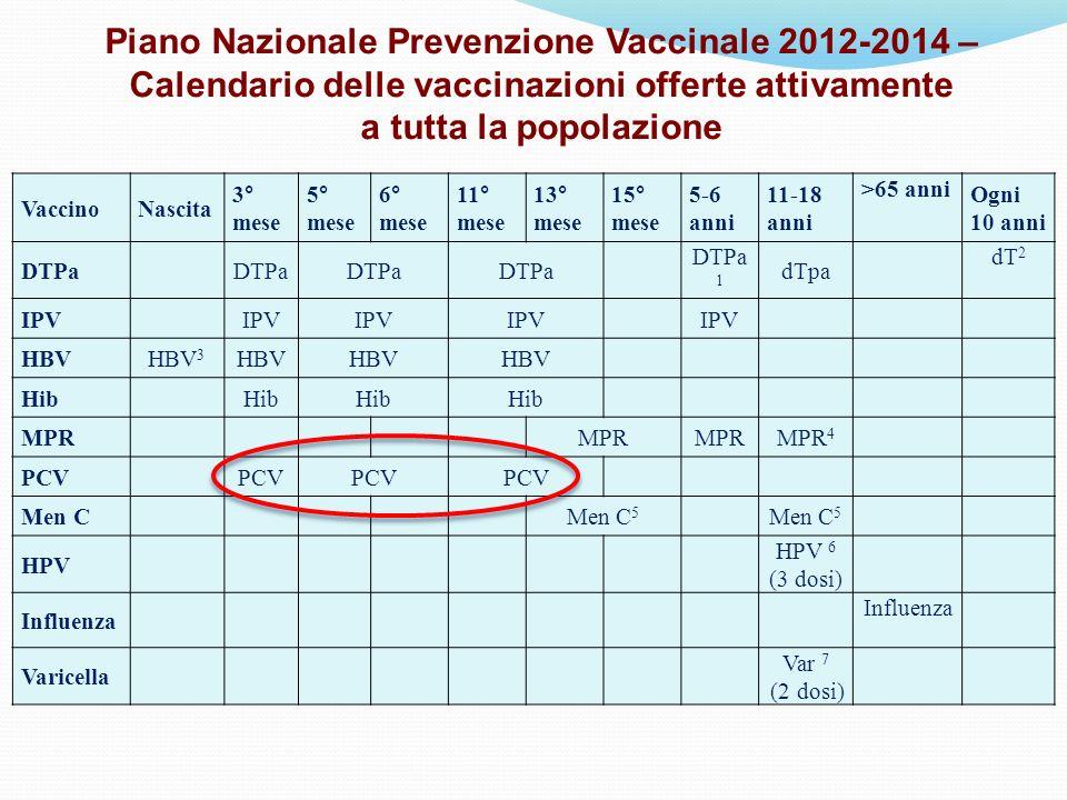 Piano Nazionale Prevenzione Vaccinale 2012-2014 – Calendario delle vaccinazioni offerte attivamente a tutta la popolazione VaccinoNascita 3° mese 5° m