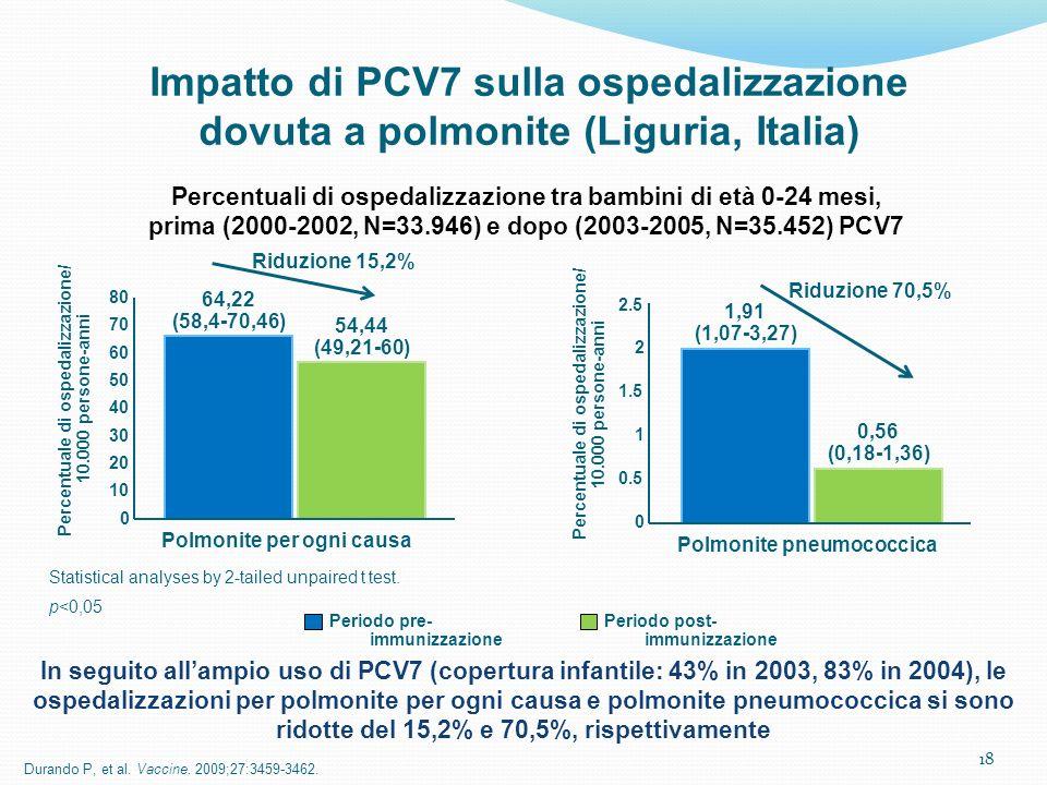 18 Impatto di PCV7 sulla ospedalizzazione dovuta a polmonite (Liguria, Italia) Durando P, et al. Vaccine. 2009;27:3459-3462. Periodo pre- immunizzazio