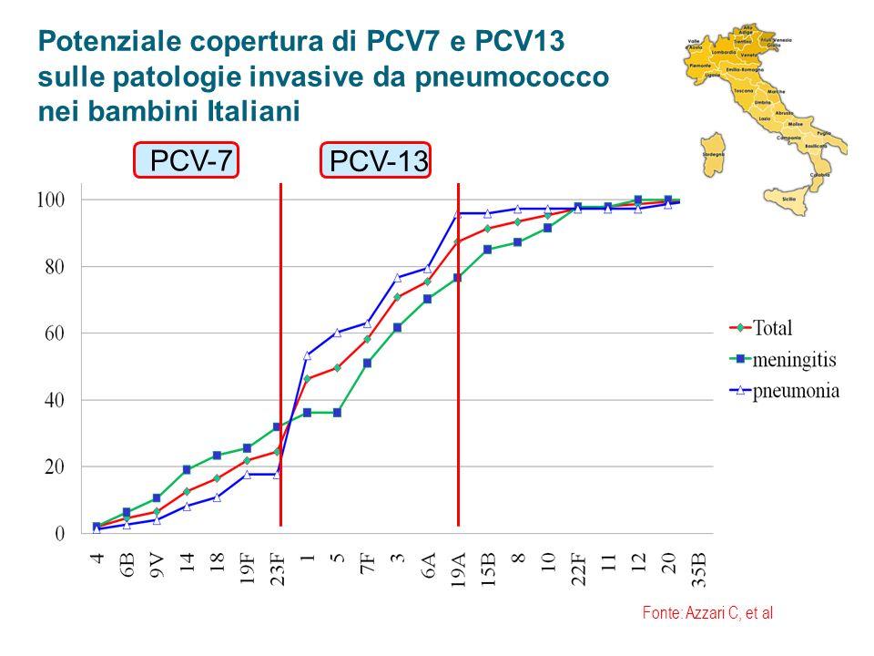 Potenziale copertura di PCV7 e PCV13 sulle patologie invasive da pneumococco nei bambini Italiani PCV-7 PCV-13 Fonte: Azzari C, et al