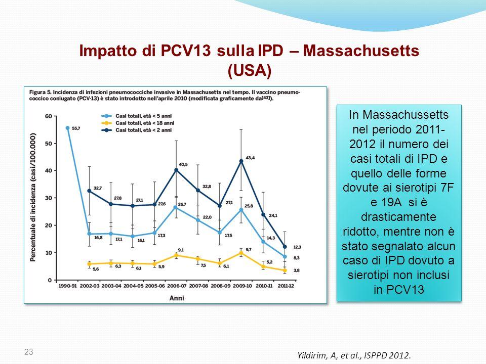 23 In Massachussetts nel periodo 2011- 2012 il numero dei casi totali di IPD e quello delle forme dovute ai sierotipi 7F e 19A si è drasticamente rido