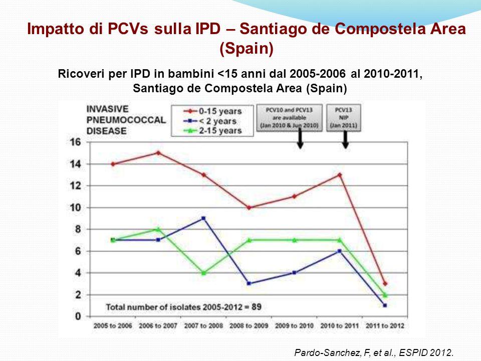Impatto di PCVs sulla IPD – Santiago de Compostela Area (Spain) Pardo-Sanchez, F, et al., ESPID 2012. Ricoveri per IPD in bambini <15 anni dal 2005-20