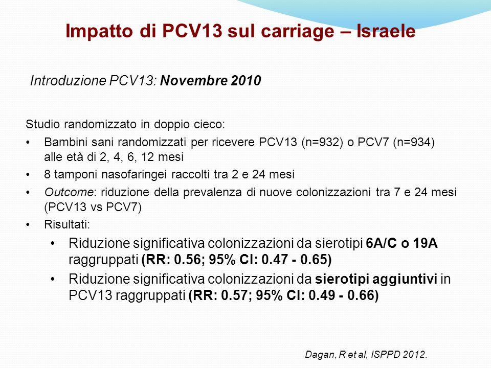 Studio randomizzato in doppio cieco: Bambini sani randomizzati per ricevere PCV13 (n=932) o PCV7 (n=934) alle età di 2, 4, 6, 12 mesi 8 tamponi nasofa