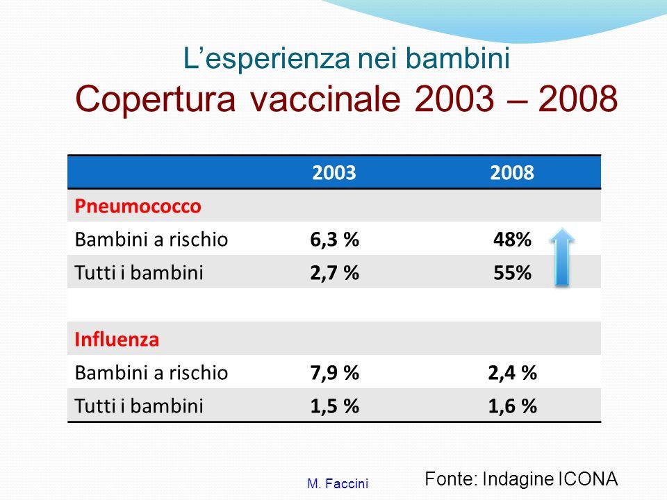 Lesperienza nei bambini Copertura vaccinale 2003 – 2008 20032008 Pneumococco Bambini a rischio6,3 %48% Tutti i bambini2,7 %55% Influenza Bambini a ris