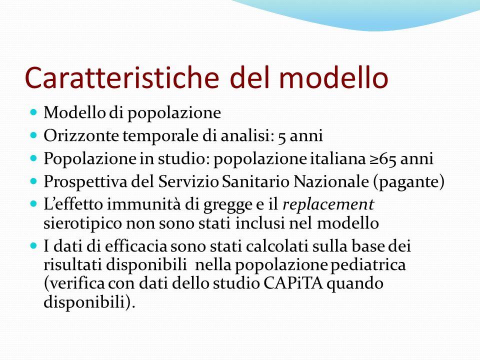 Caratteristiche del modello Modello di popolazione Orizzonte temporale di analisi: 5 anni Popolazione in studio: popolazione italiana 65 anni Prospett