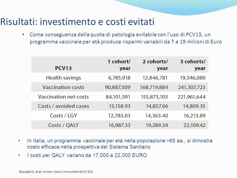 Risultati: investimento e costi evitati In Italia, un programma vaccinale per età nella popolazione >65 aa., si dimostra costo efficace nella prospett
