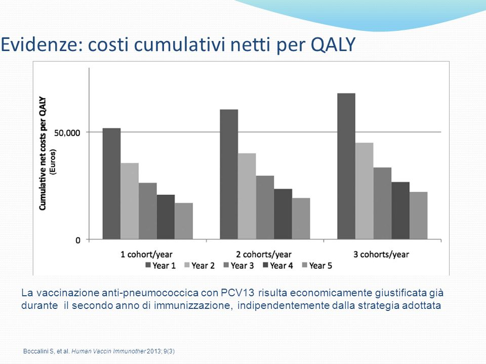 Evidenze: costi cumulativi netti per QALY La vaccinazione anti-pneumococcica con PCV13 risulta economicamente giustificata già durante il secondo anno