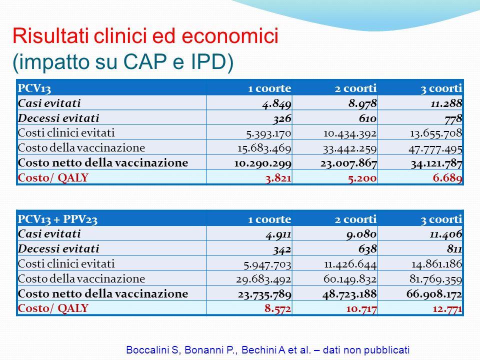 Risultati clinici ed economici (impatto su CAP e IPD) PCV131 coorte2 coorti3 coorti Casi evitati4.8498.97811.288 Decessi evitati326610778 Costi clinic