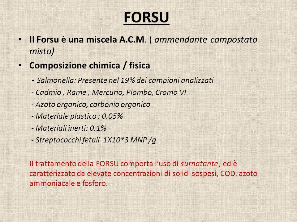 FORSU Il Forsu è una miscela A.C.M. ( ammendante compostato misto) Composizione chimica / fisica - Salmonella: Presente nel 19% dei campioni analizzat