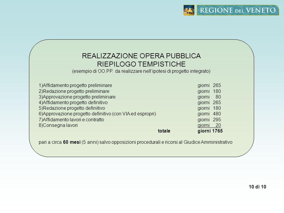 10 di 10 REALIZZAZIONE OPERA PUBBLICA RIEPILOGO TEMPISTICHE (esempio di OO.PP. da realizzare nellipotesi di progetto integrato) 1)Affidamento progetto