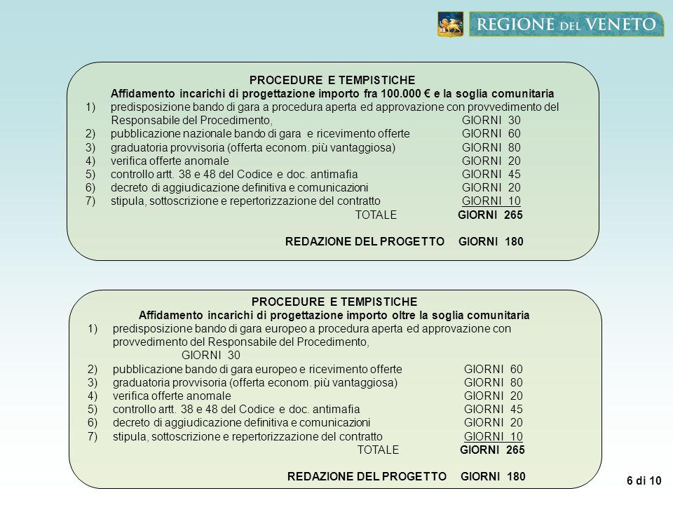 6 di 10 PROCEDURE E TEMPISTICHE Affidamento incarichi di progettazione importo fra 100.000 e la soglia comunitaria 1)predisposizione bando di gara a p