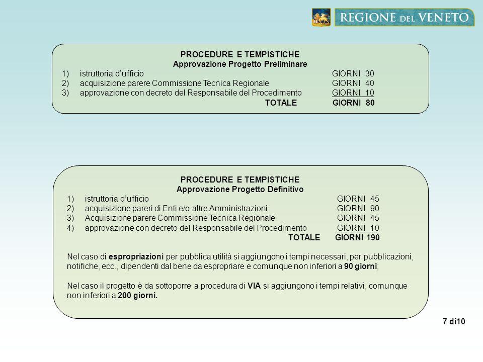 7 di10 PROCEDURE E TEMPISTICHE Approvazione Progetto Preliminare 1)istruttoria dufficio GIORNI 30 2)acquisizione parere Commissione Tecnica RegionaleG