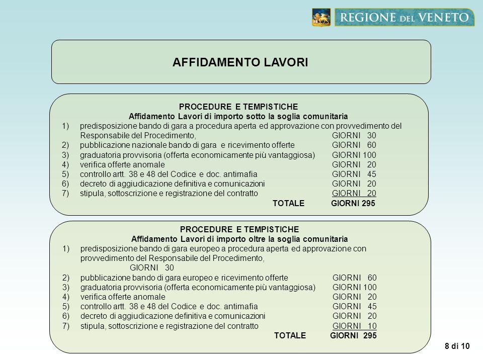 9 di 10 Consegna ed esecuzione lavori Lesecuzione dei lavori è regolata dal TITOLO VIII – ESECUZIONE DEI LAVORI del DPR 207/2010.