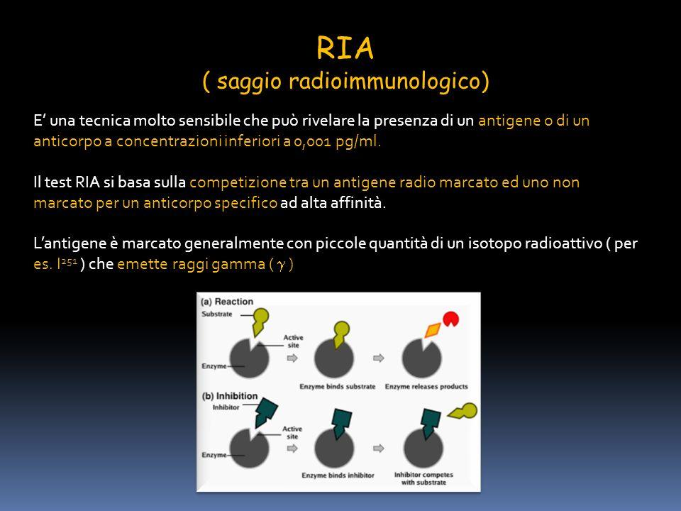 RIA ( saggio radioimmunologico) E una tecnica molto sensibile che può rivelare la presenza di un antigene o di un anticorpo a concentrazioni inferiori