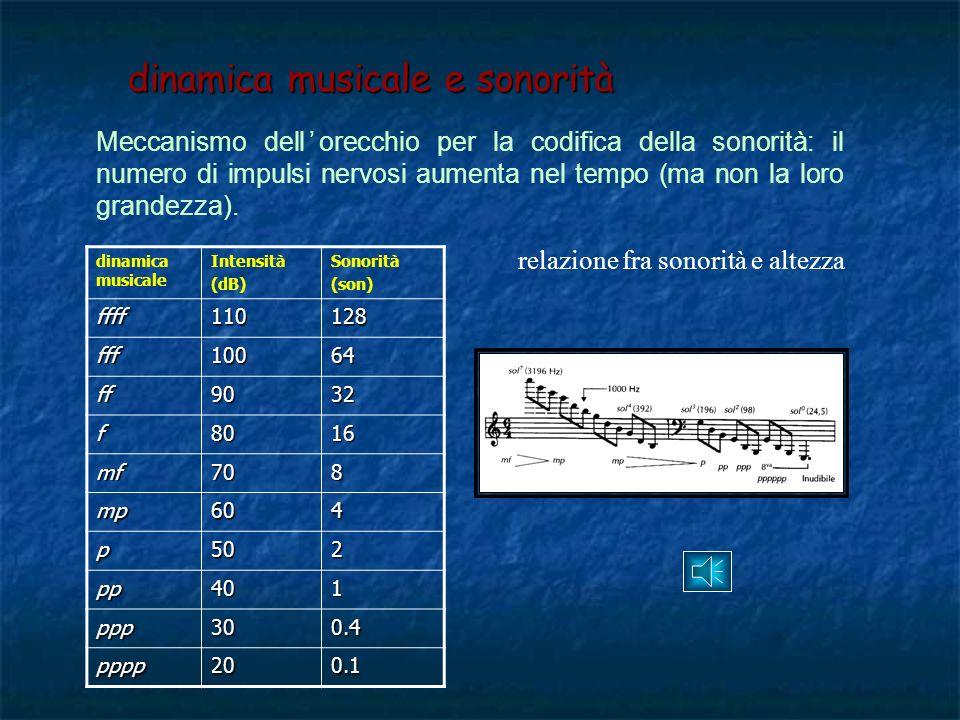 Livello di intensità (pressione sonora e sonorità) I dB =10 log (I/I 0 )=20 log (P/P 0 )= P dB. legge del quadrato delle distanze: per ogni raddoppio
