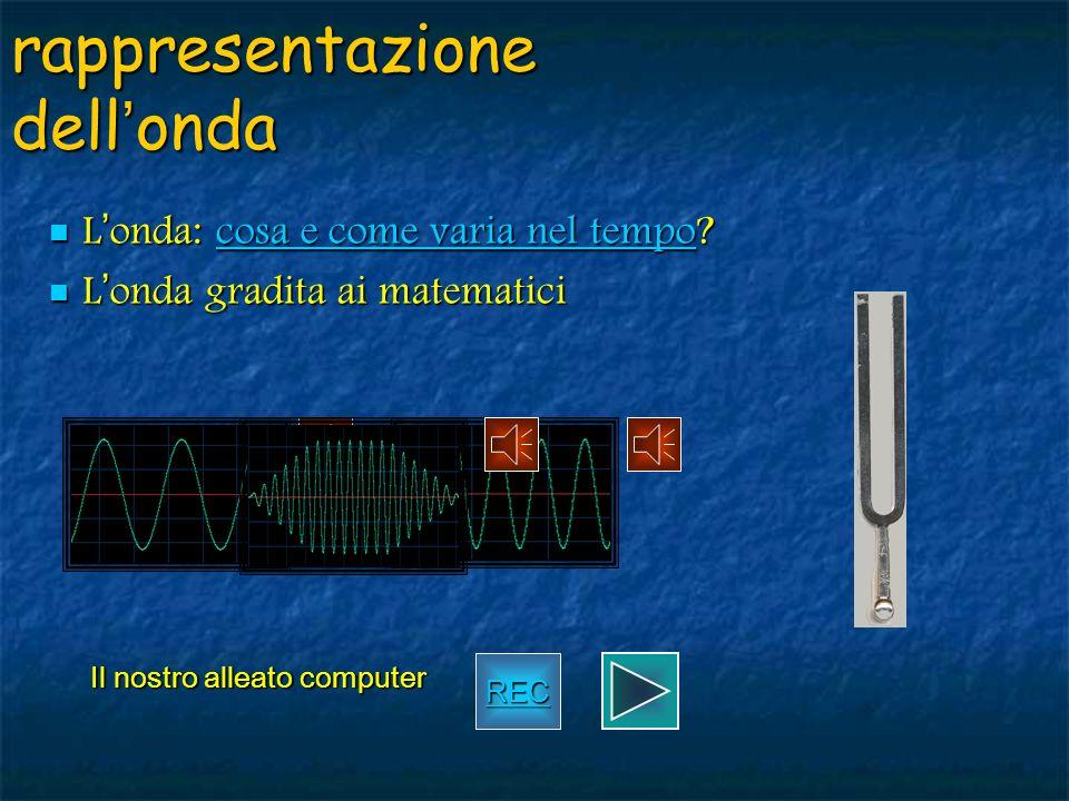 suono ed onde sonore oscillazioni di un mezzo meccanico (nellintervallo udibile di frequenze) onde viaggianti che trasportano linformazione sonora nel