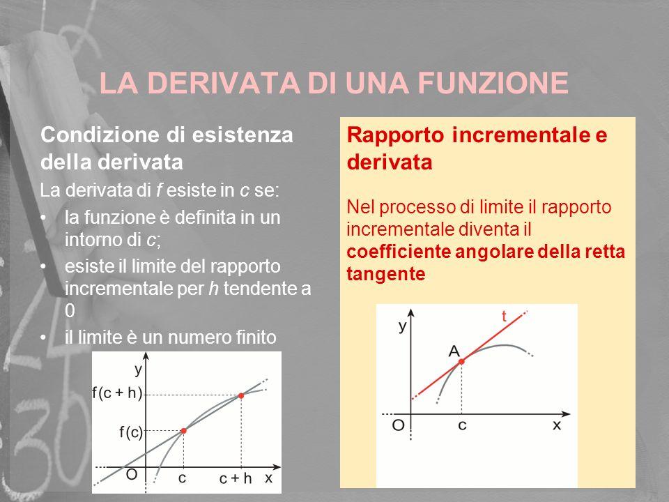 LA DERIVATA DI UNA FUNZIONE Condizione di esistenza della derivata La derivata di f esiste in c se: la funzione è definita in un intorno di c; esiste