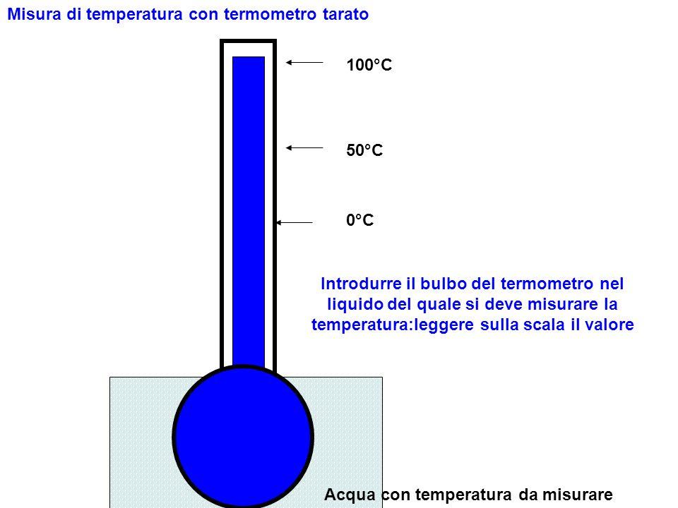 0°C 100°C 50°C Acqua con temperatura da misurare Misura di temperatura con termometro tarato Introdurre il bulbo del termometro nel liquido del quale