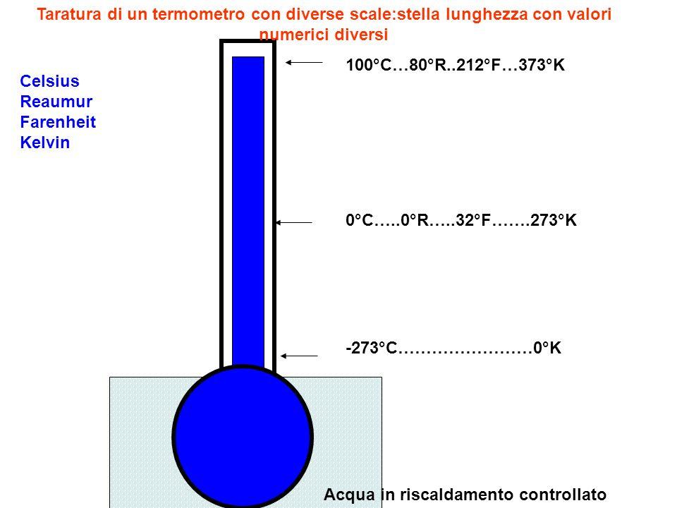 0°C…..0°R…..32°F…….273°K 100°C…80°R..212°F…373°K Acqua in riscaldamento controllato Taratura di un termometro con diverse scale:stella lunghezza con v