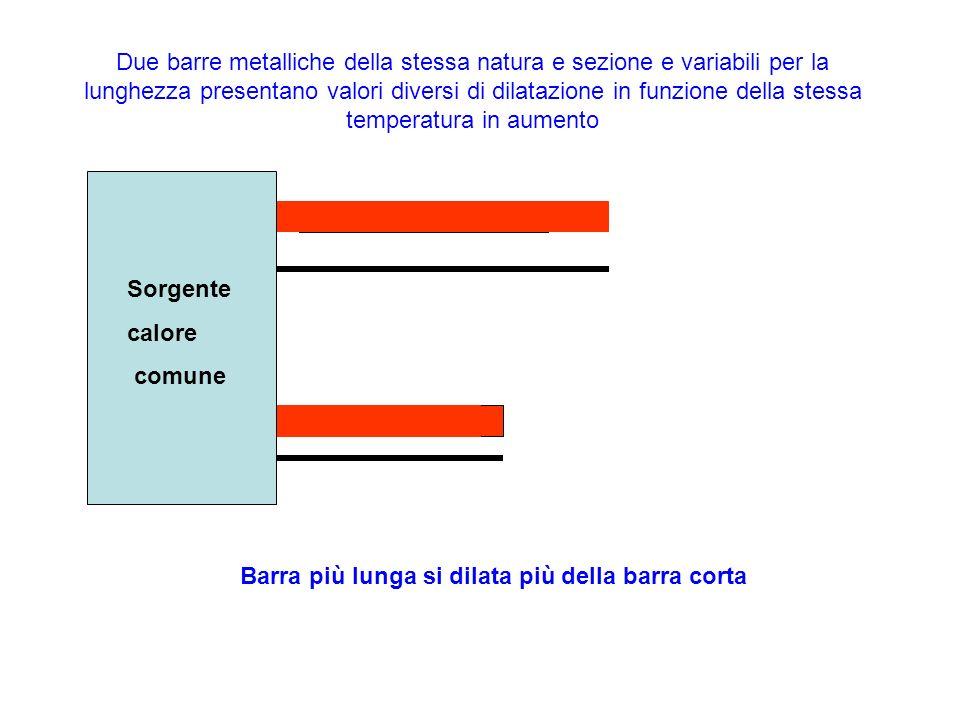 Due barre metalliche della stessa natura e sezione e variabili per la lunghezza presentano valori diversi di dilatazione in funzione della stessa temp